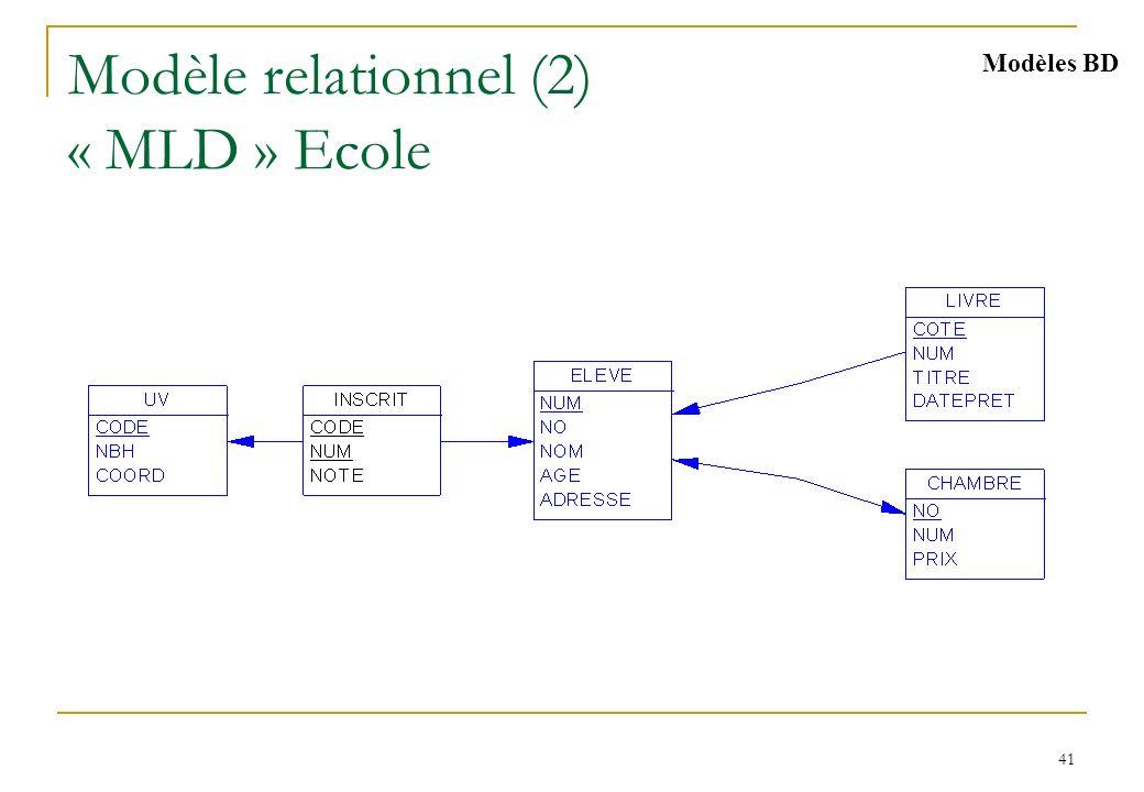 Modèle Entité/Association [Chen 76]